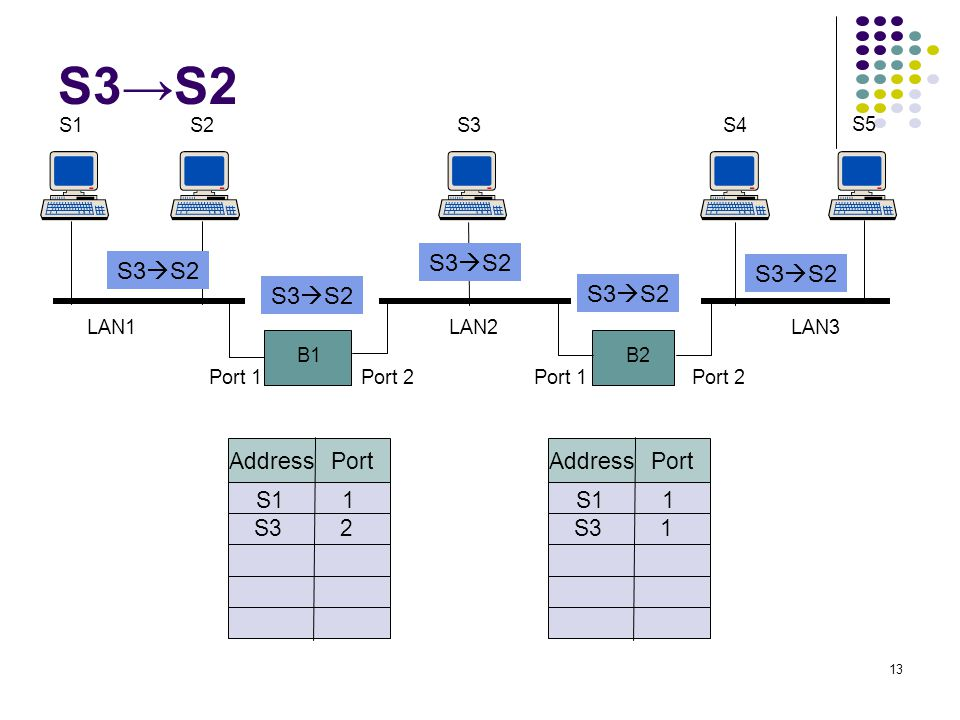 S3→S2 S3S2 S3S2 S3S2 S3S2 S3S2 Address Port Address Port S1 1 S1
