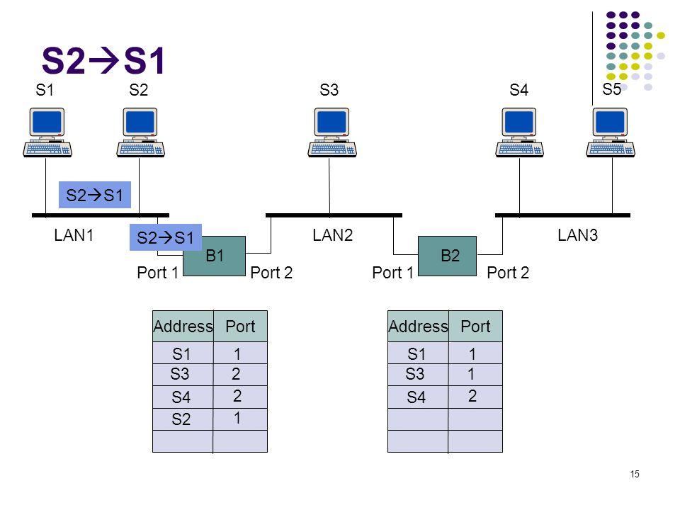 S2S1 S2S1 S2S1 S1 S2 S3 S4 S5 LAN1 LAN2 LAN3 B1 B2 Port 1 Port 2