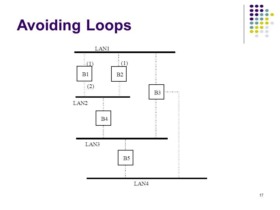Avoiding Loops LAN1 LAN2 LAN3 B1 B2 B3 B4 B5 LAN4 (1) (2)