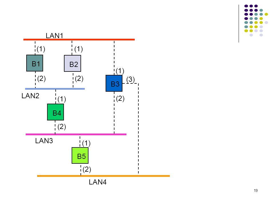 LAN1 (1) (1) B1 B2 (1) (2) (2) (3) B3 LAN2 (1) (2) B4 (2) LAN3 (1) B5