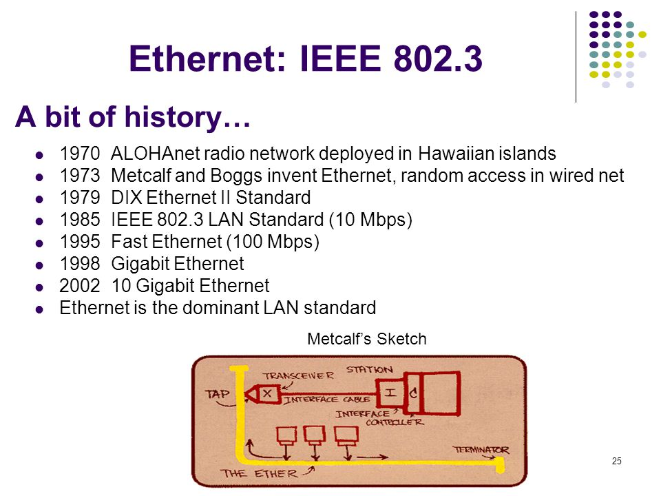 Ethernet: IEEE 802.3 A bit of history…