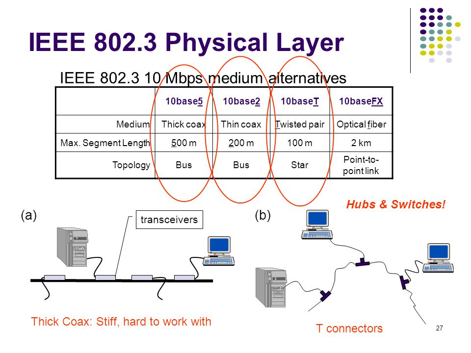 IEEE 802.3 Physical Layer IEEE 802.3 10 Mbps medium alternatives (a)