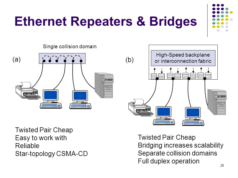 Ethernet Repeaters & Bridges