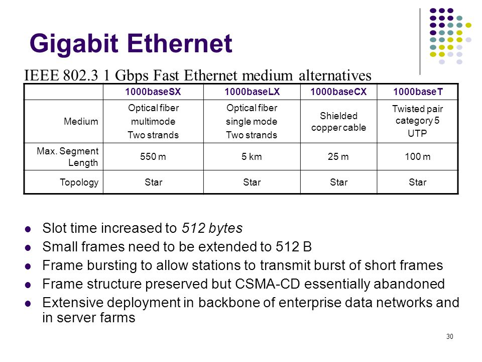Gigabit Ethernet IEEE 802.3 1 Gbps Fast Ethernet medium alternatives