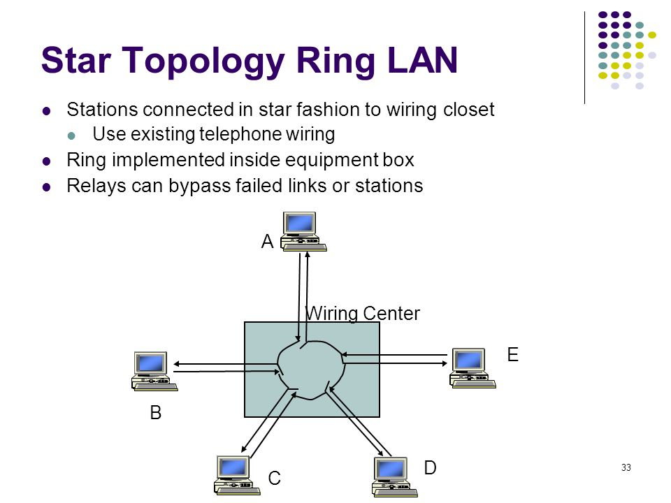 Star Topology Ring LAN Stations connected in star fashion to wiring closet. Use existing telephone wiring.