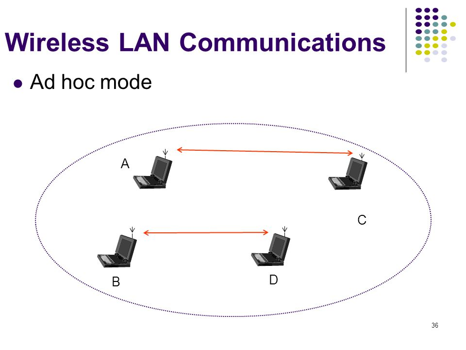 Wireless LAN Communications