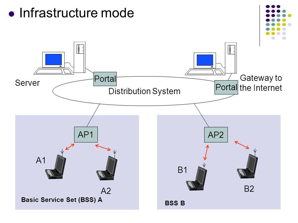 Basic Service Set (BSS) A