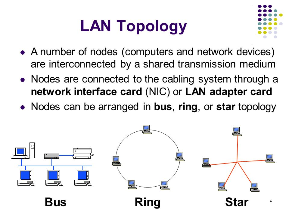 LAN Topology Bus Ring Star