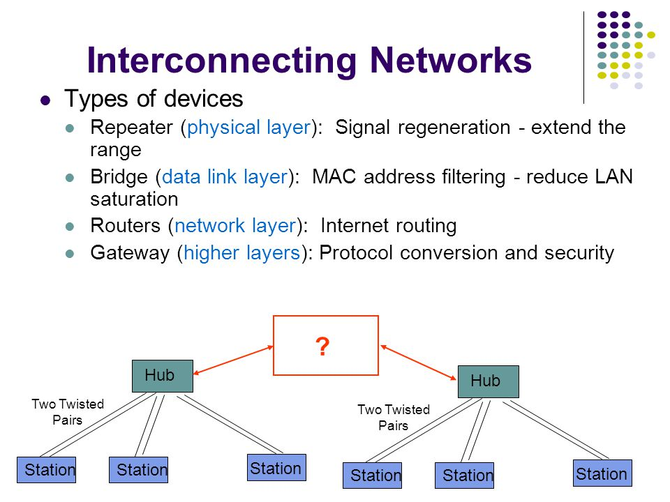 Interconnecting Networks