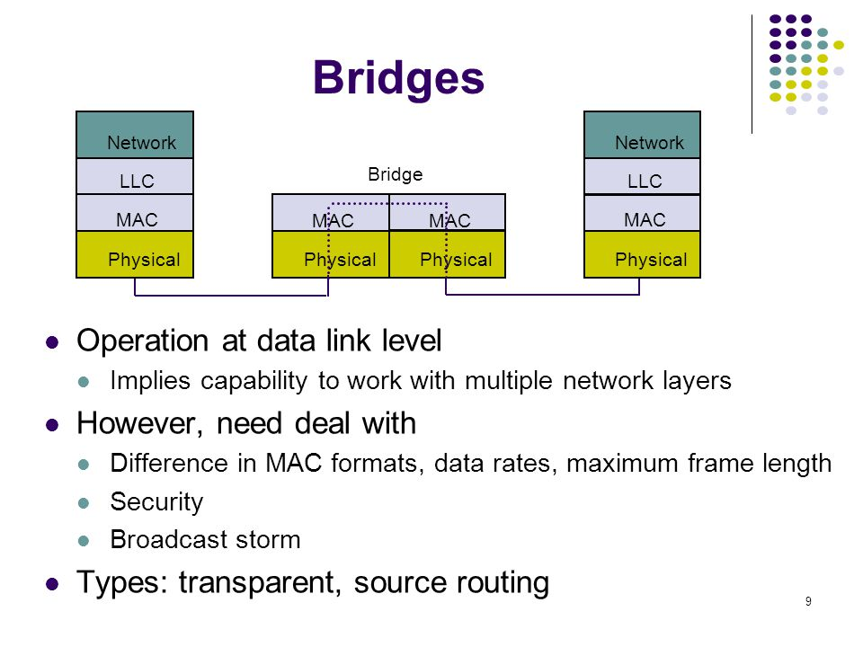 Bridges Operation at data link level However, need deal with