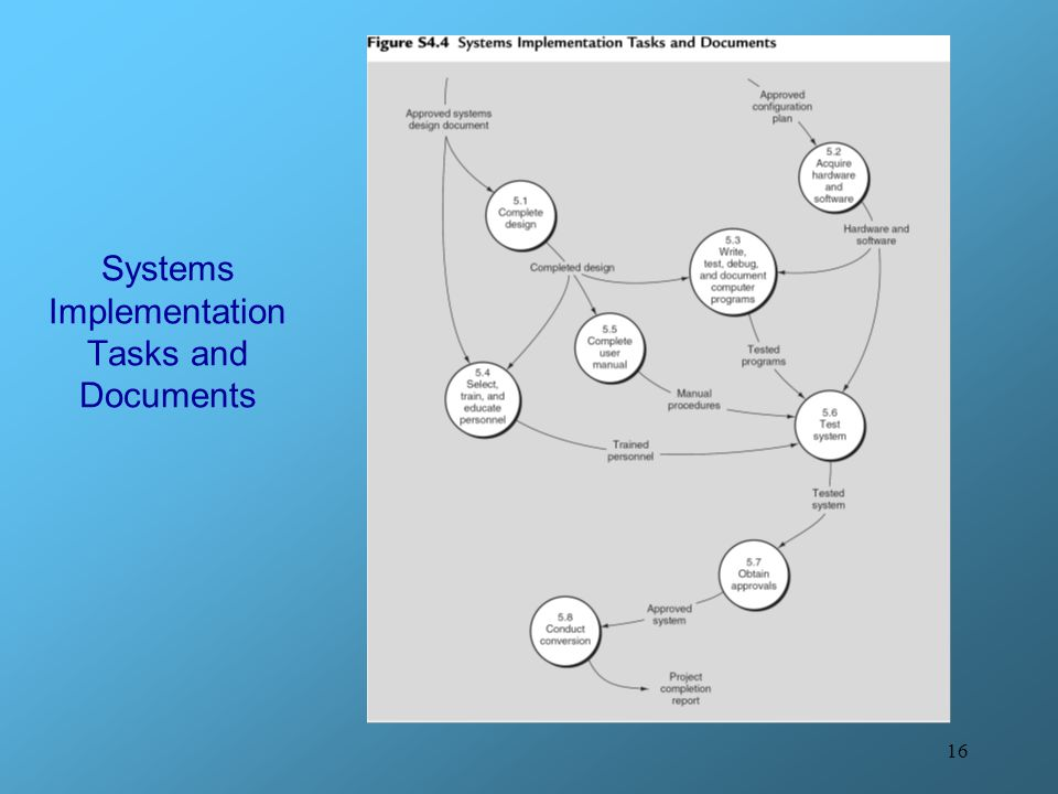 Systems Implementation Tasks and Documents