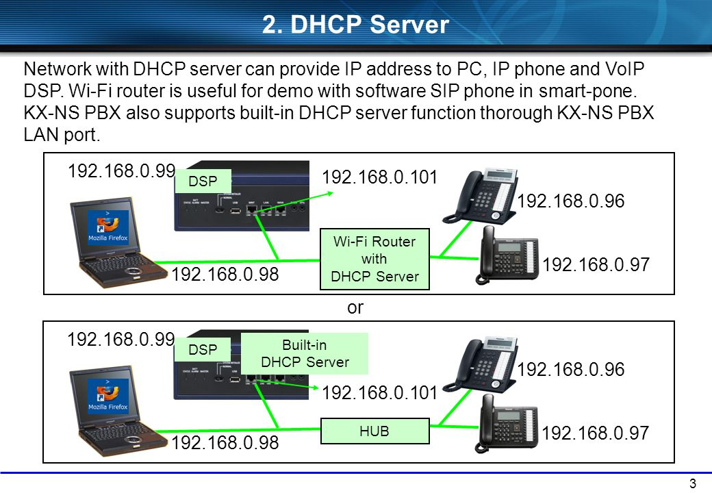 Wi-Fi Router with DHCP Server
