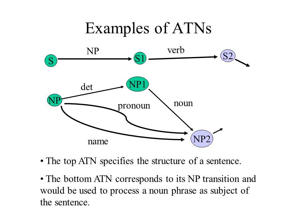 Examples of ATNs NP verb S2 S1 S NP1 det NP noun pronoun NP2 name