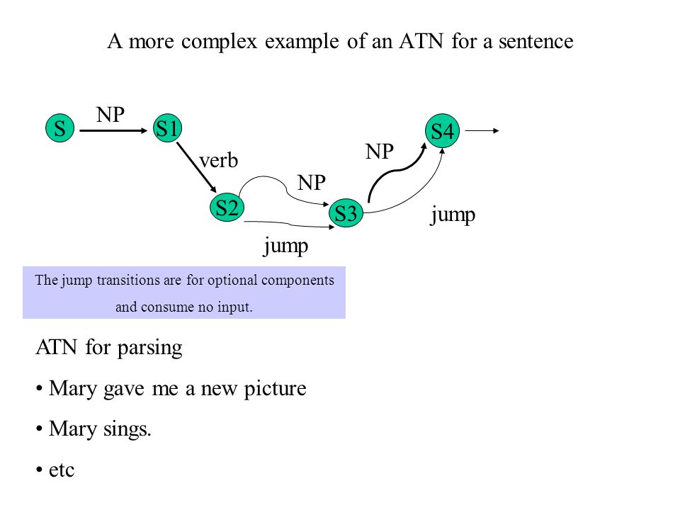 A more complex example of an ATN for a sentence