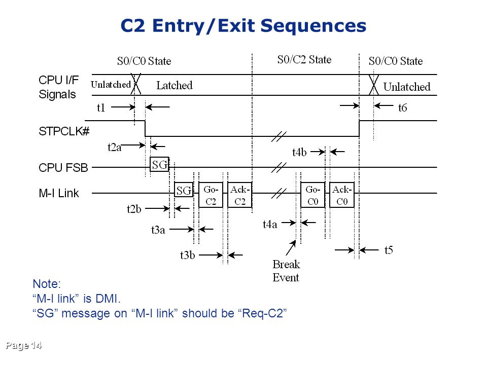 C2 Entry/Exit Sequences