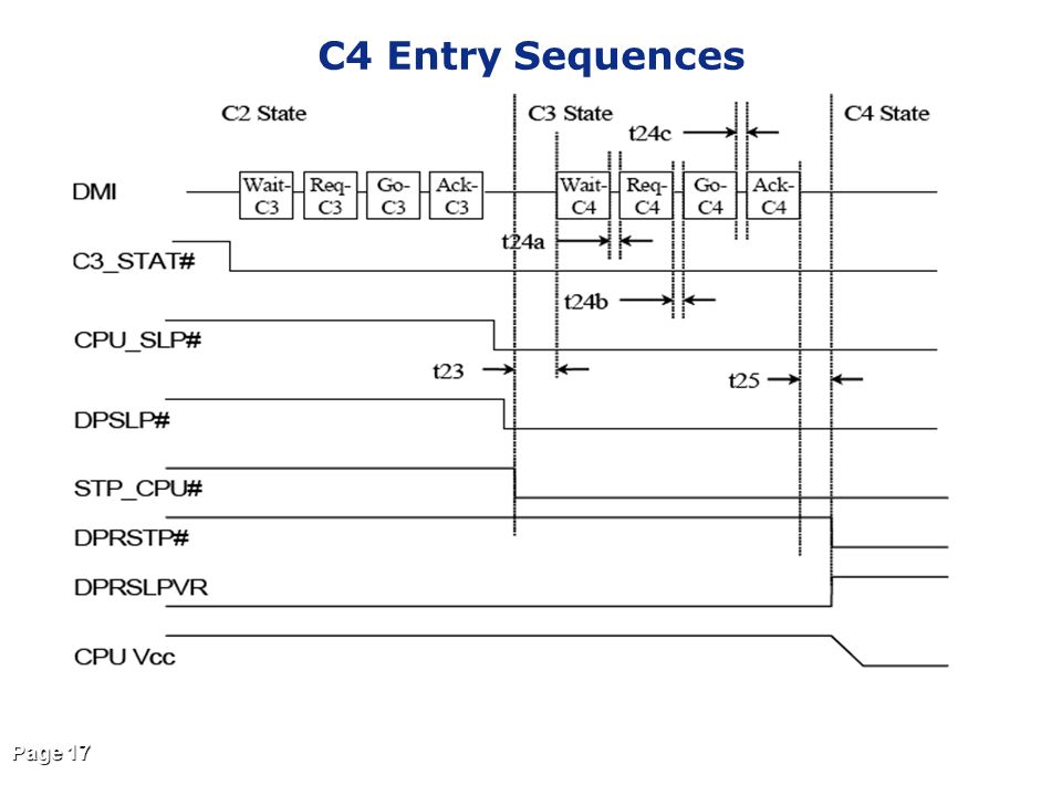 C4 Entry Sequences