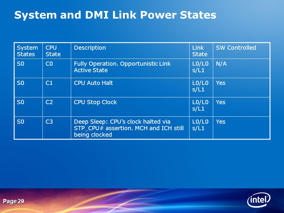 System and DMI Link Power States