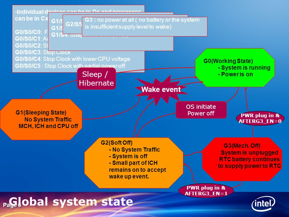 Global system state Sleep / Hibernate Wake event
