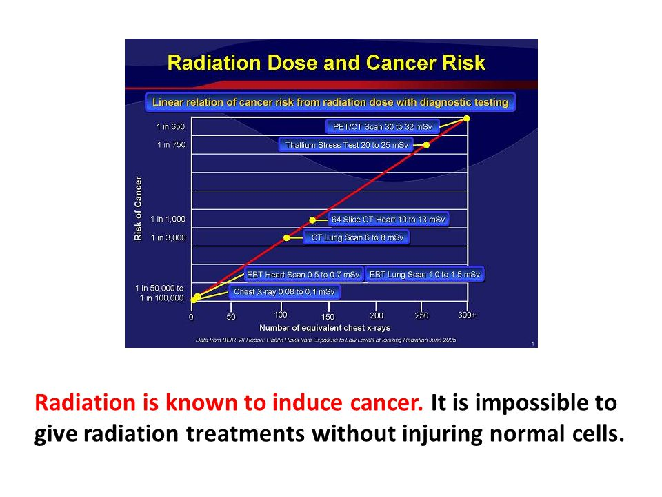 Although ionizing radiation is one of the few environmental contaminants known unequivocally to cause many forms of cancer, it is routinely recommended and given to about 60% of all cancer patients, despite the fact that with few exceptions, there is no proven benefit to survival, and the treatment often may inflict tremendous tissue damage to healthy cells, and causes exhaustion, weakness, and nausea. Because radiation is known to induce cancer, you then worry if it is going to induce cancer in some other tissue, and that is always a concern. With pregnant women, just a couple of doses of pelvic X-ray will increase the risk of leukemia in their offspring dramatically, because that baby has been exposed to the radiation. A pregnant woman is much more sensitive to radiation effects than when not pregnant because progesterone increases your radiation sensitivity.
