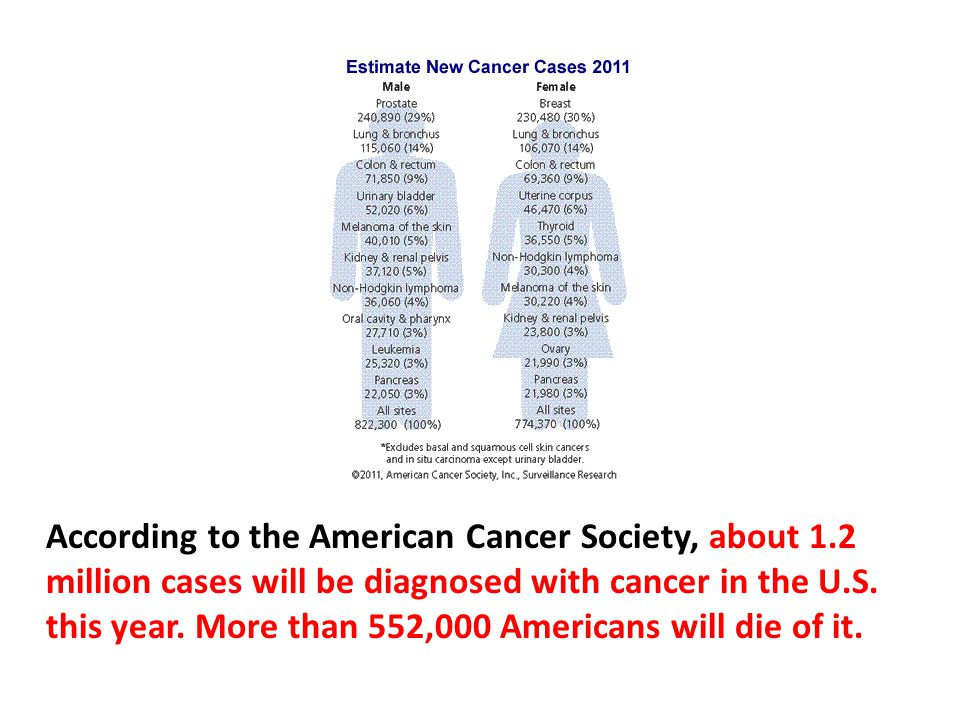 According to the American Cancer Society, about 1