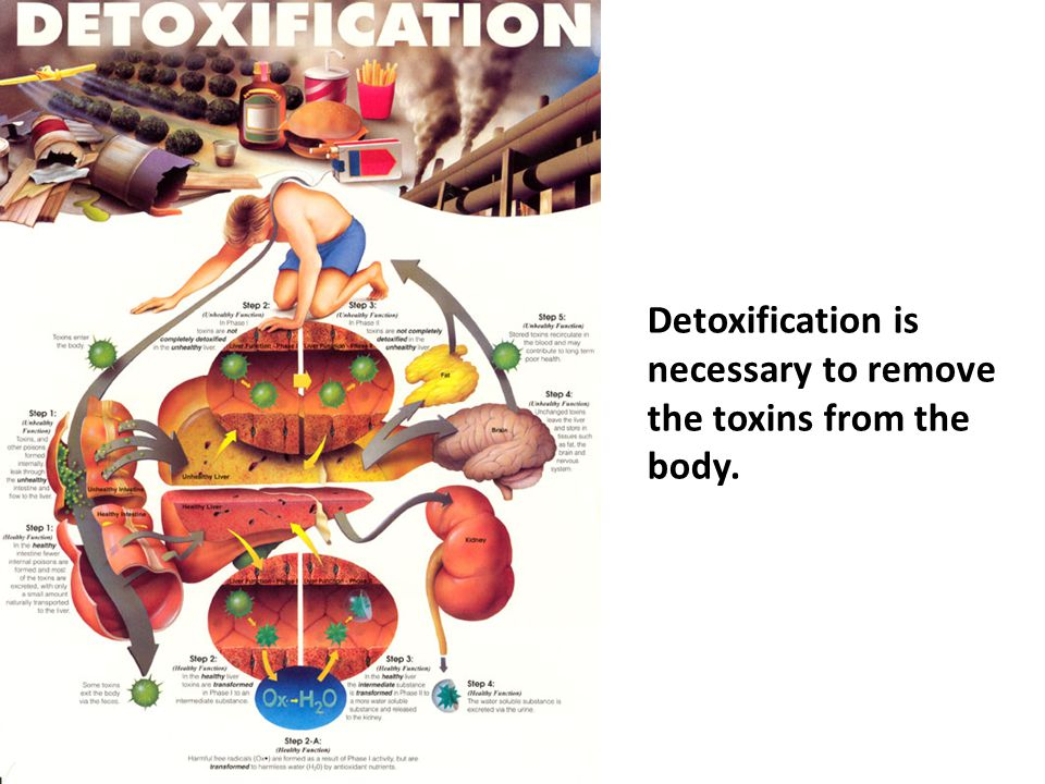 Detoxification is necessary to remove the toxins from the body.