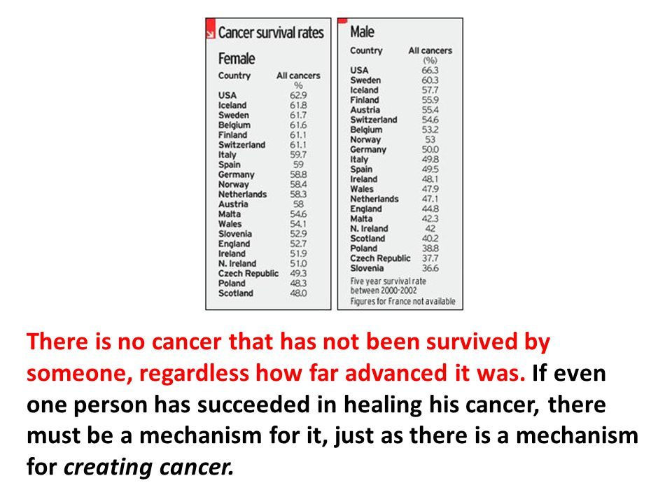 There is no cancer that has not been survived by someone, regardless how far advanced it was. If even one person has succeeded in healing his cancer, there must be a mechanism for it, just as there is a mechanism for creating cancer. Every person on the planet has the capacity for both.