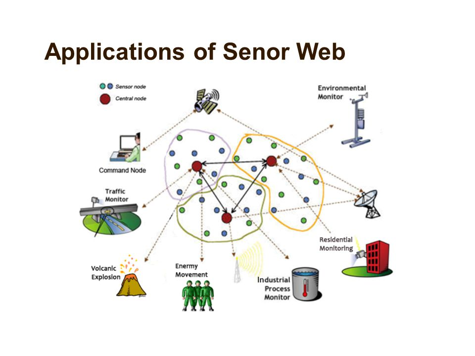 Applications of Senor Web