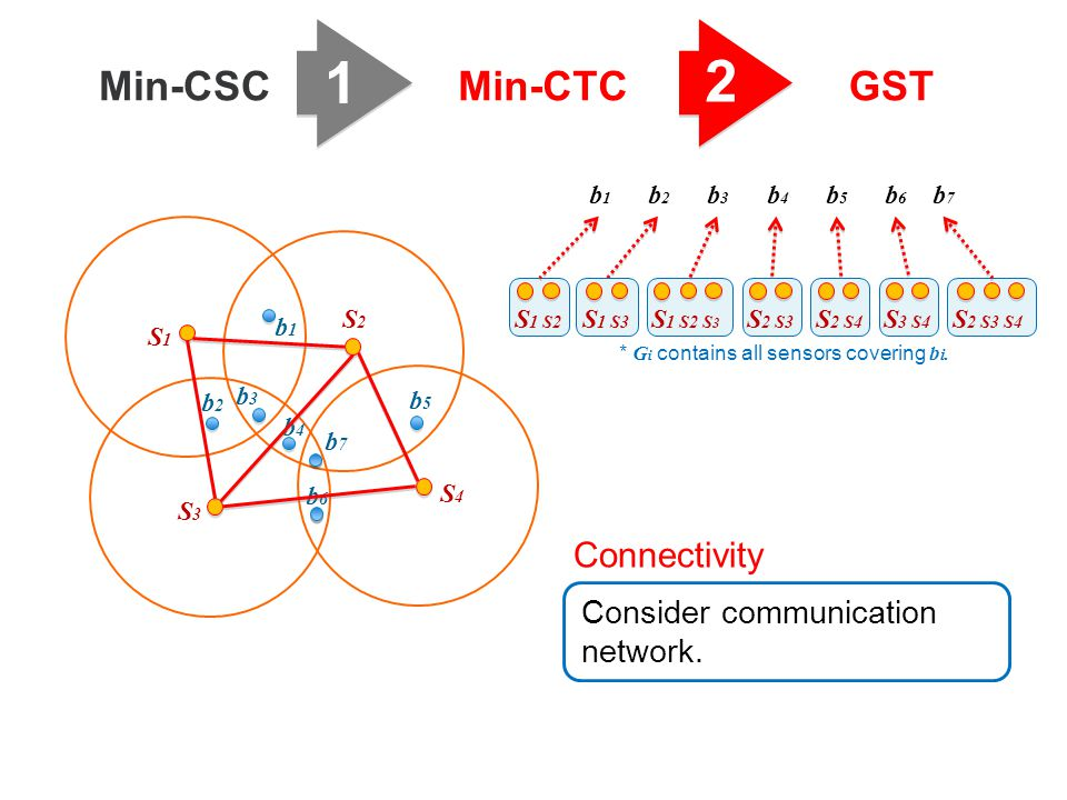 1 2 Min-CSC Min-CTC GST Connectivity Consider communication network.