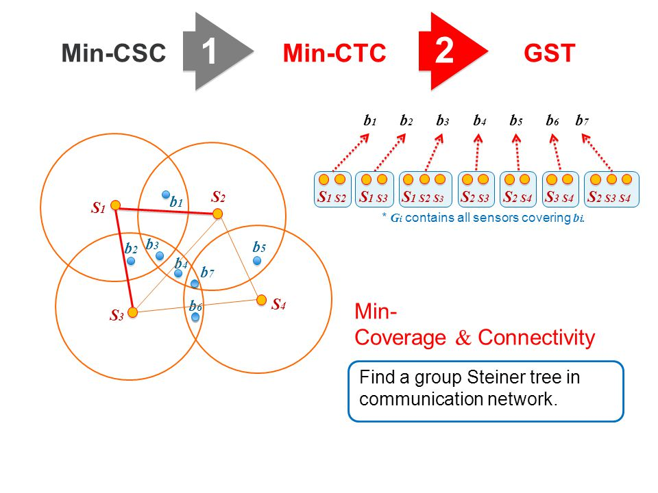 1 2 Min-CSC Min-CTC GST Min- Coverage & Connectivity