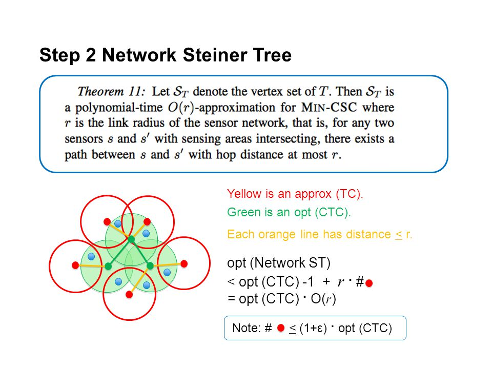 Step 2 Network Steiner Tree