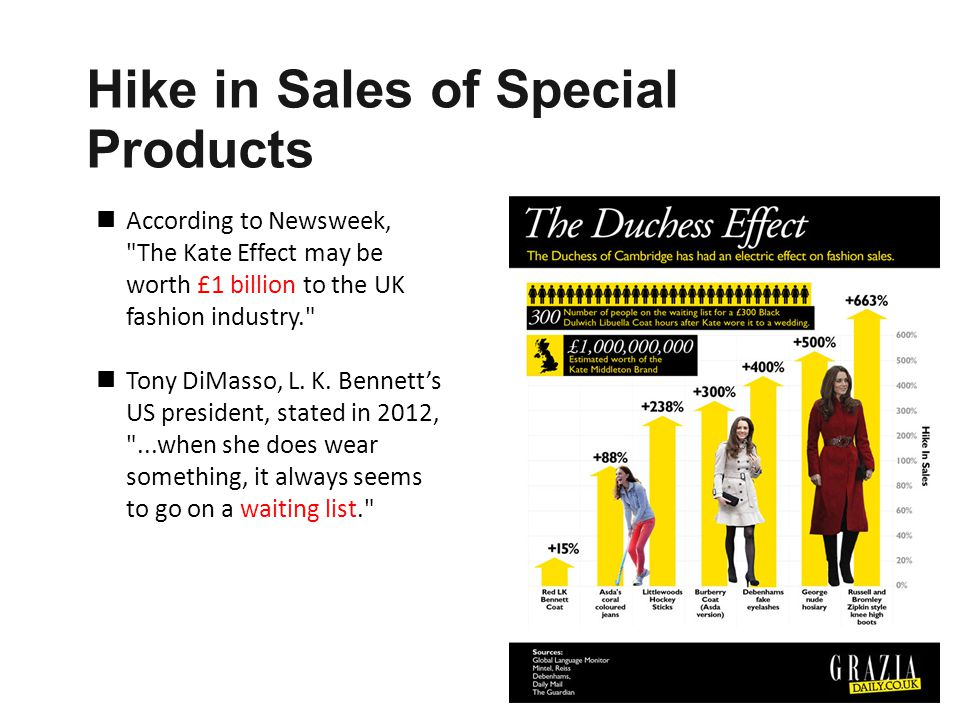 Hike in Sales of Special Products