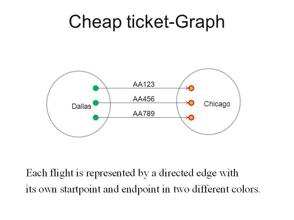 Cheap ticket-Graph AA123 AA456 Chicago Dallas AA789