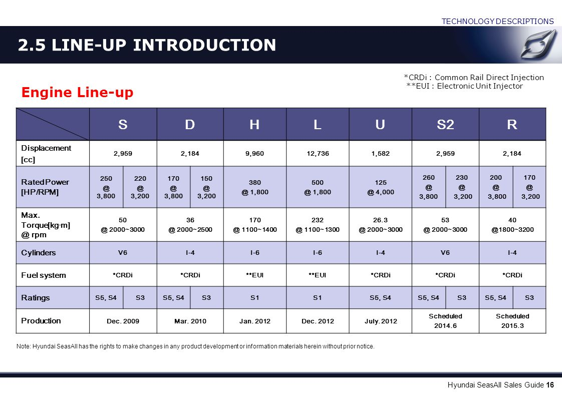 LINE-UP INTRODUCTION Certification Information