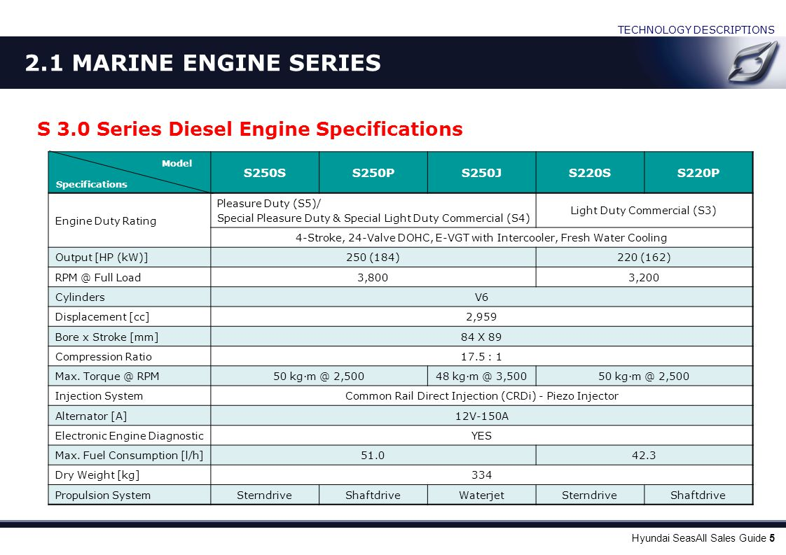 2.1 MARINE ENGINE SERIES D 2.2 Series Diesel Engine Specifications