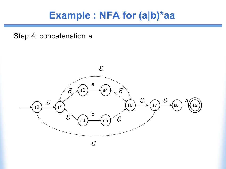 Example : NFA for (a|b)*aa