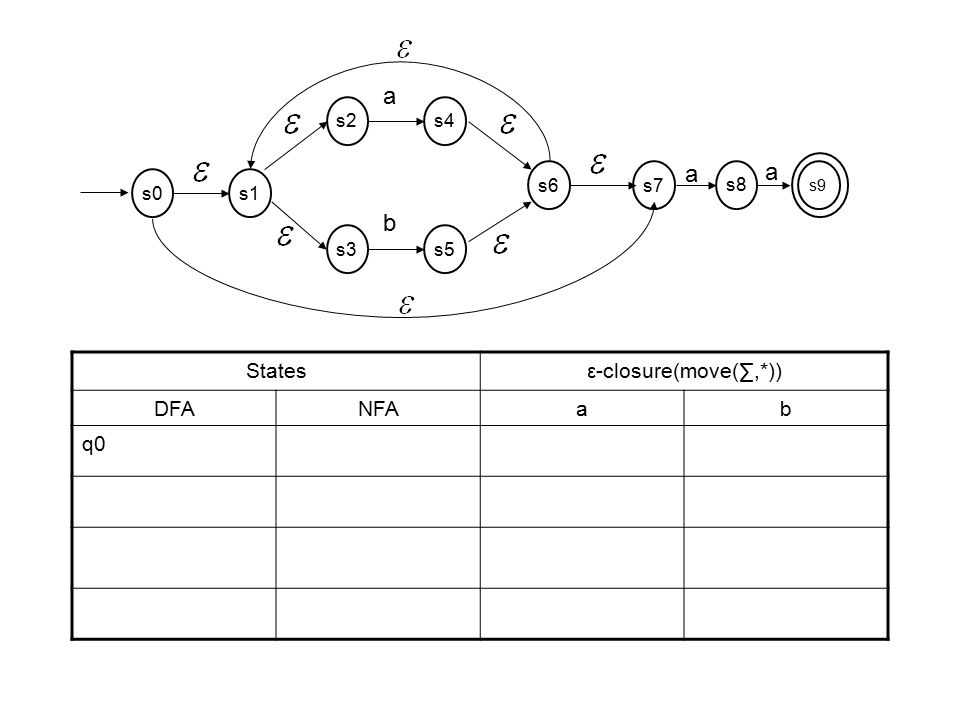 a b States ε-closure(move(∑,*)) DFA NFA a b q0 s2 s4 s3 s5 s6 s7 s1 s0