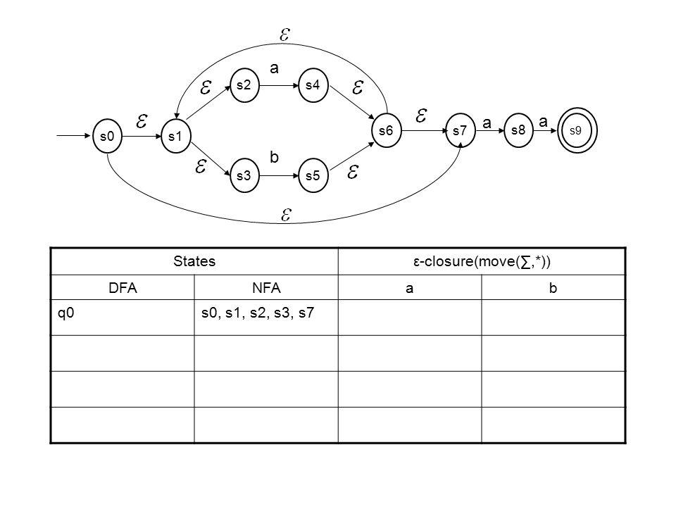 a b States ε-closure(move(∑,*)) DFA NFA a b q0 s0, s1, s2, s3, s7 s2