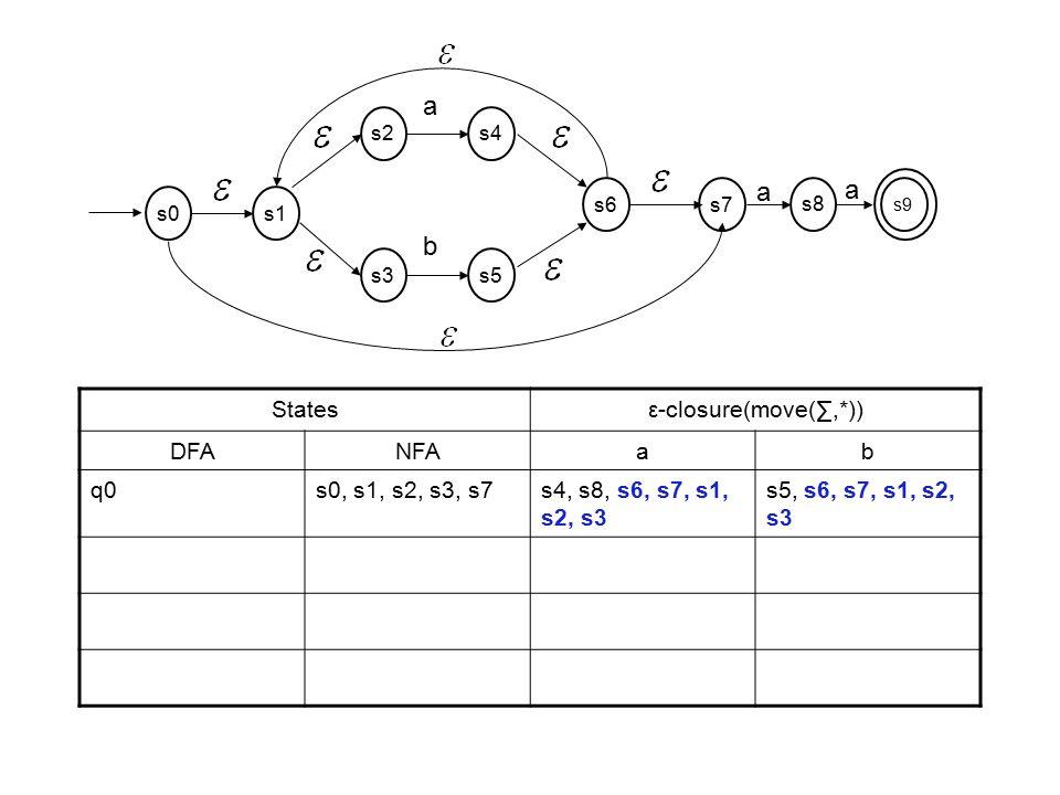 a b States ε-closure(move(∑,*)) DFA NFA a b q0 s0, s1, s2, s3, s7