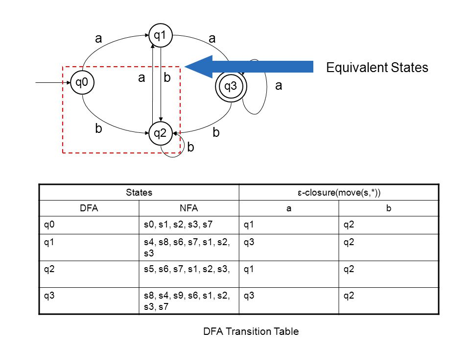 a a Equivalent States a b a b b b q1 q0 q3 q2 DFA Transition Table