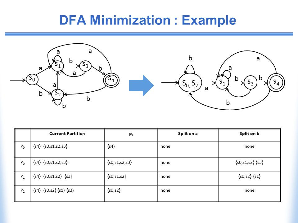 DFA Minimization : Example