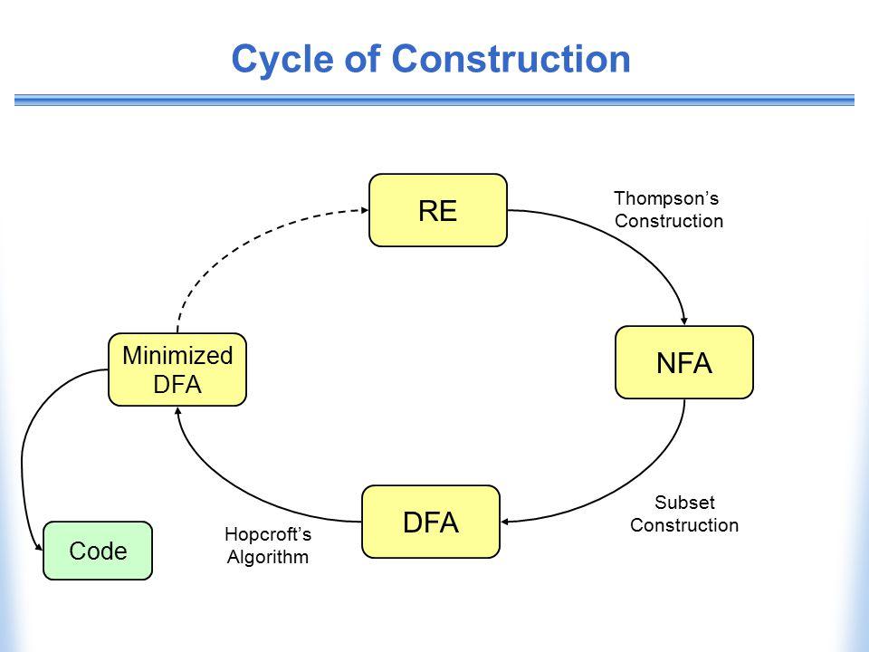 Cycle of Construction RE NFA DFA Minimized DFA Code Thompson's