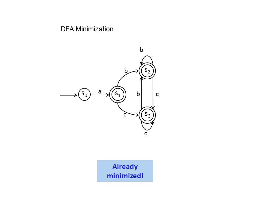 DFA Minimization b c s0 s1 s2 s3 a Already minimized!