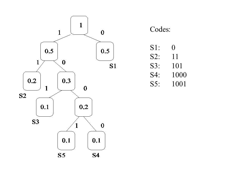 Codes: S1: 0 S2: 11 S3: 101 S4: 1000 S5: 1001