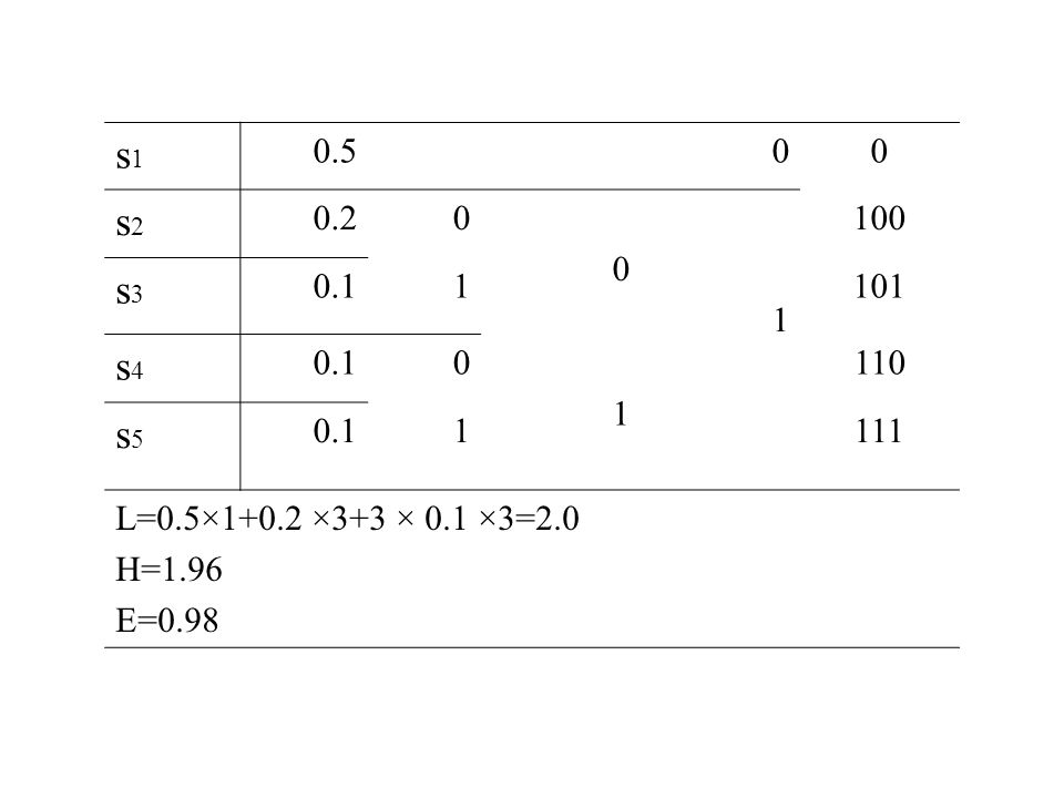 s1 0.5 s2 0.2 1 100 s3 0.1 101 s4 110 s5 111 L=0.5×1+0.2 ×3+3 × 0.1 ×3=2.0 H=1.96 E=0.98
