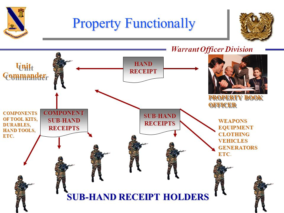 Property Functionally