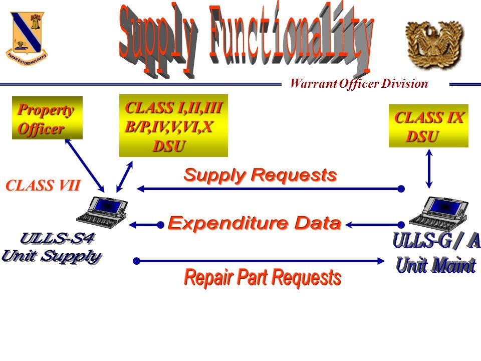 CLASS I,II,III Property B/P,IV,V,VI,X Officer CLASS IX DSU DSU