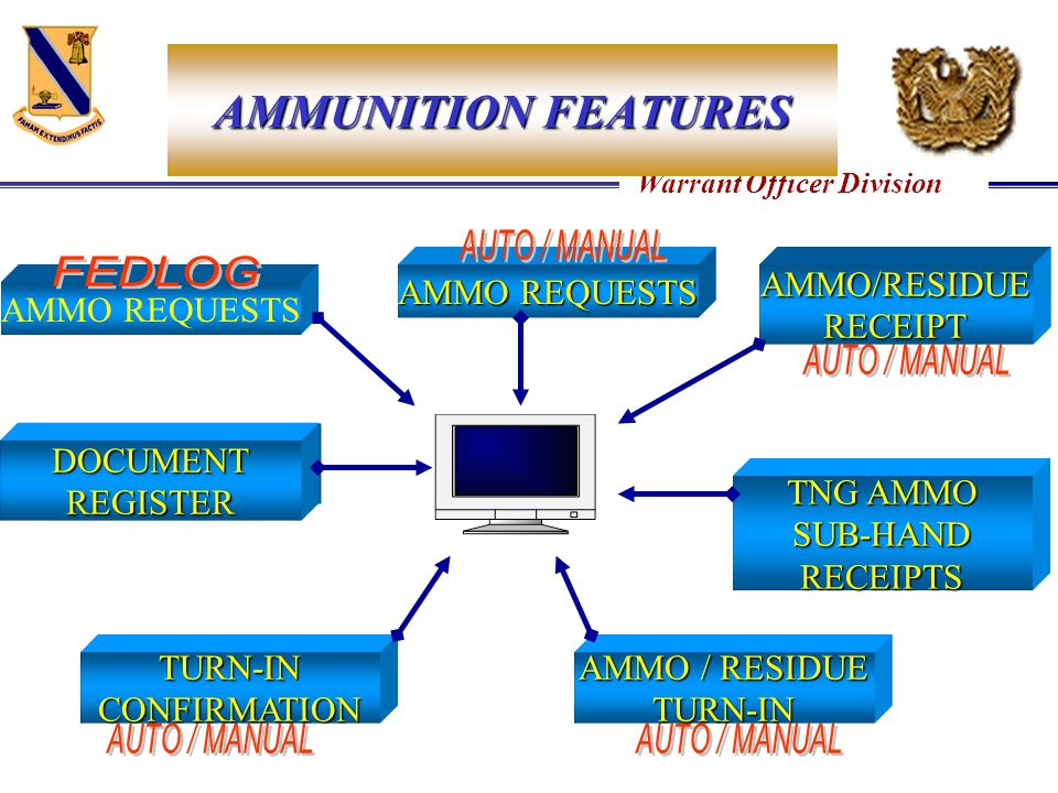 AMMUNITION FEATURES AMMO REQUESTS AMMO/RESIDUE RECEIPT AMMO REQUESTS