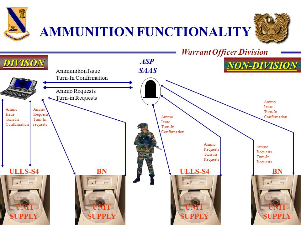 AMMUNITION FUNCTIONALITY