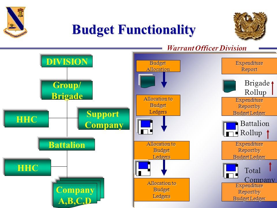 Budget Functionality DIVISION Group/ Brigade Support HHC Company