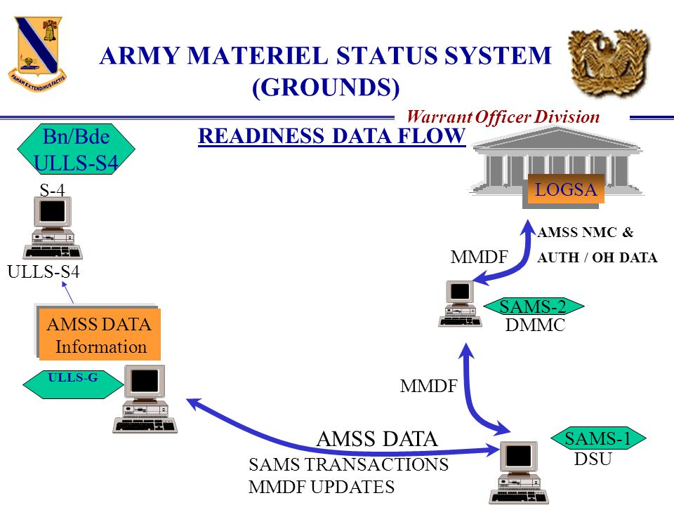 ARMY MATERIEL STATUS SYSTEM (GROUNDS)
